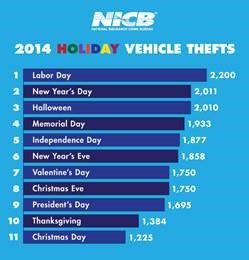 2014 Holiday Vehicle Thefts
